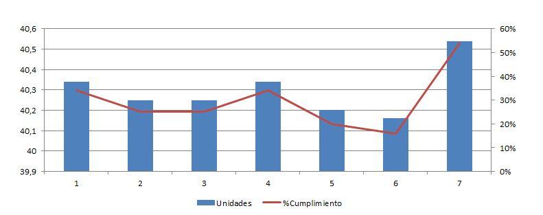 gráfico combinado en Excel
