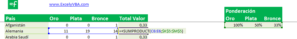 Ejemplo sintaxis sumaproducto