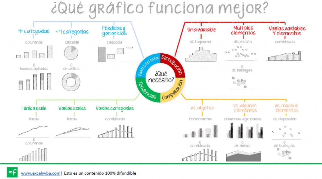 mapa de los tipos de gráficos en Excel