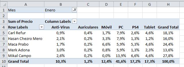 Tablas dinámicas en porcentaje