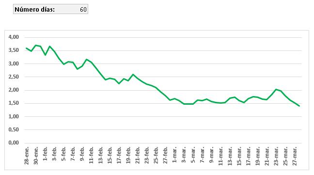 gráfico dinámico