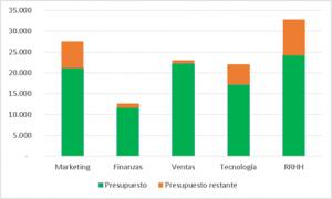 Gráfico de barras apiladas serie presupuesto