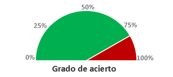 gráfico velocímetro