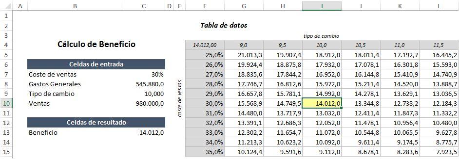 Tablas de datos Excel 2013 - ejemplo 2