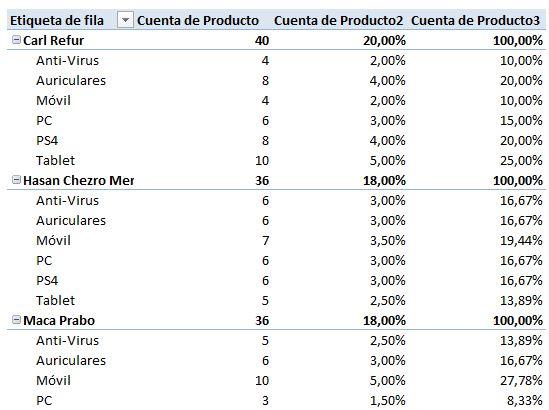 TD_Vend y Productos_Porcentaje 2